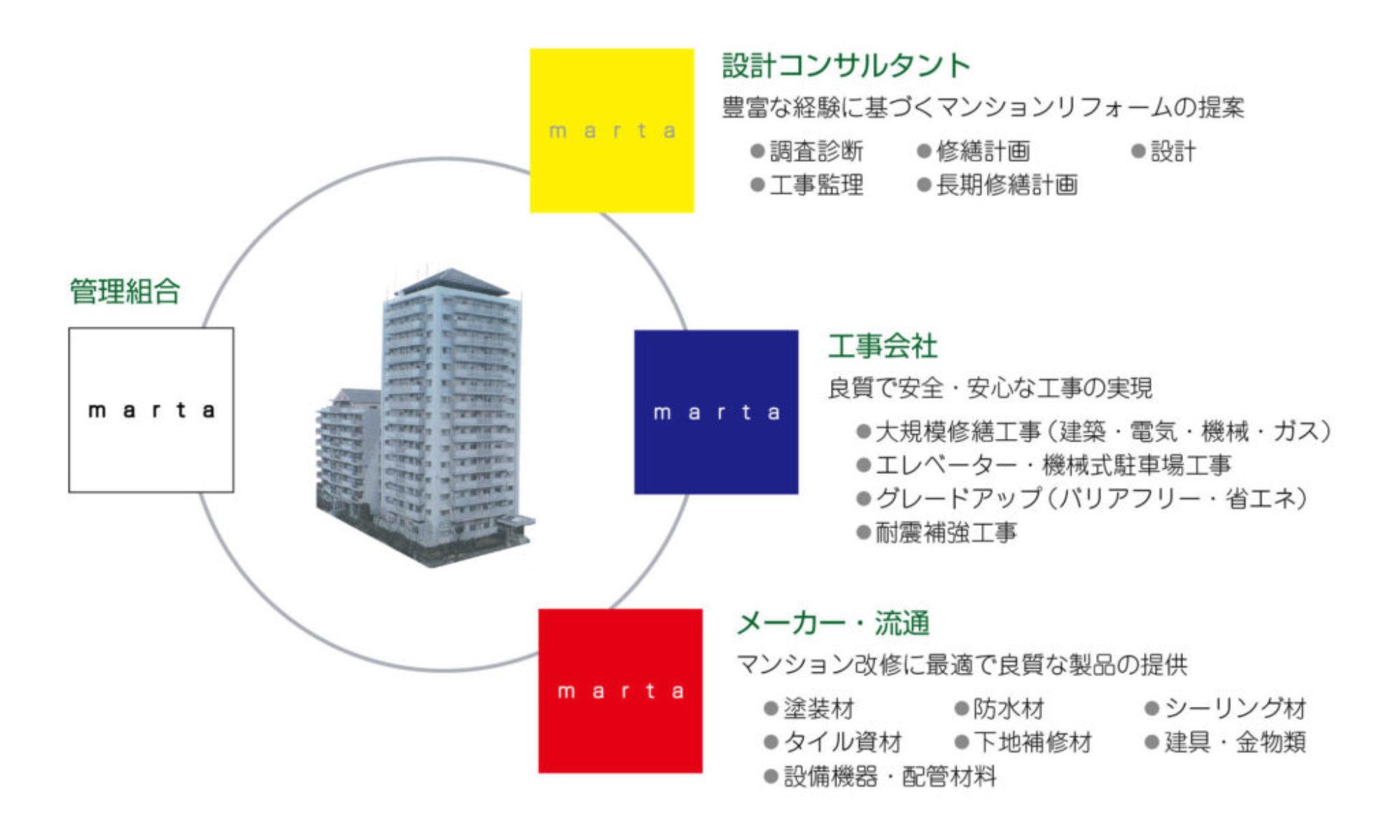 marta_relationship_diagram